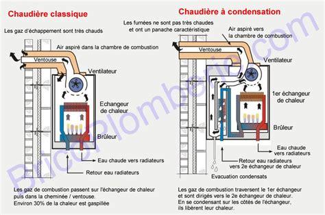 Difference Entre Chaudiere Ventouse Et Cheminee by Chaudi 232 Re Gaz 224 Condensation Fonctionnement Avantages