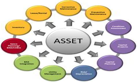 Asset Management Post Mba by Funds Management Financial Definition Of Funds Management
