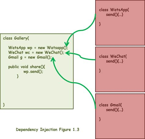 design pattern dependency injection dependency injection in spring 3 learn from exles