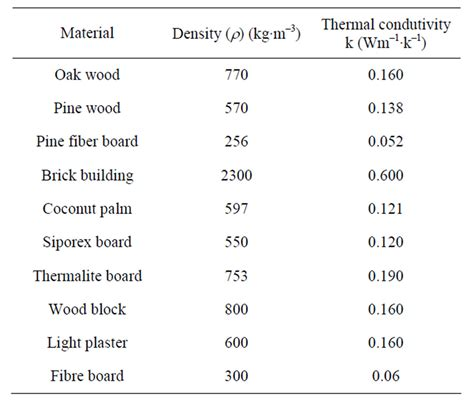 tables and diagrams of the thermal properties of saturated and superheated steam classic reprint books comparison of the thermal properties of asbestos and