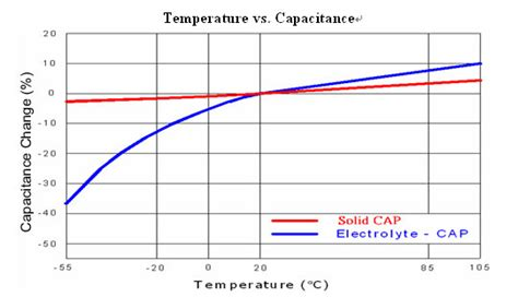 capacitor versus temperature gigabyte geeks column of the week all solid capacitor