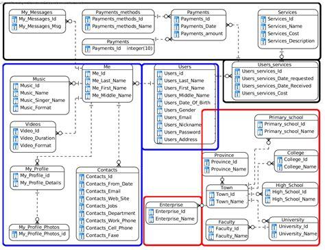 database schema design social classmate like database schema appreciation