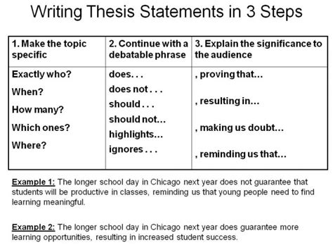 Developing A Thesis Statement For Argumentative Essay by Thesis Statement On Ap Chemistry High School And Argumentative Writing