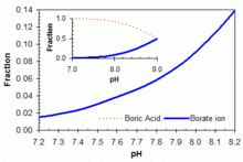 boric acid wikipedia
