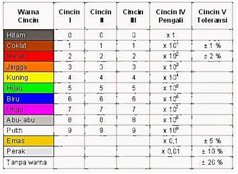 kode resistor 1m warna resistor 1m 28 images kharisma resistor laporan1 cara menghitung resistor