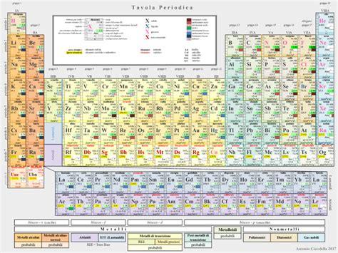 descrizione della tavola periodica file tavola periodica 2013 png wikimedia commons