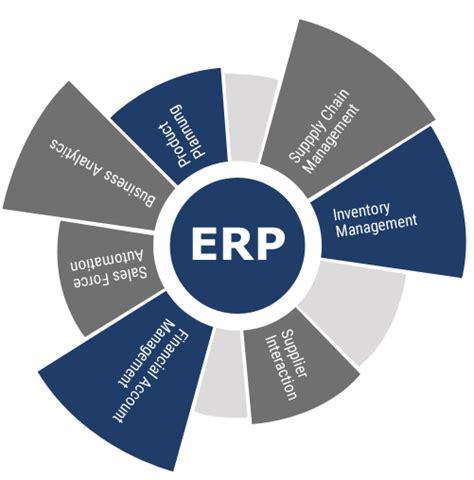 custom erp software development company india taurus web