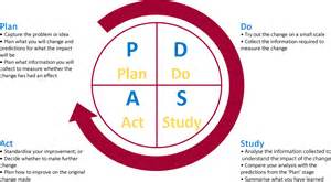 Pdsa Template pdsa cycle template www pixshark images galleries