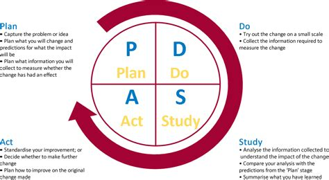 pdsa template 1 1 plan do study act pdsa clic cumbria learning