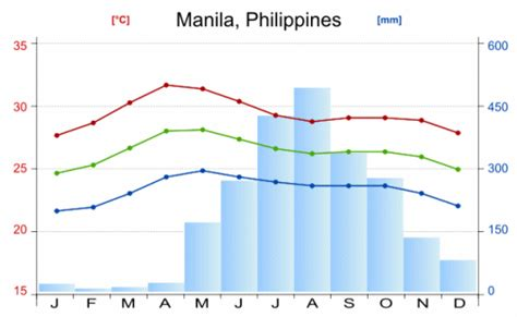 taiwan weather during new year philippines climate