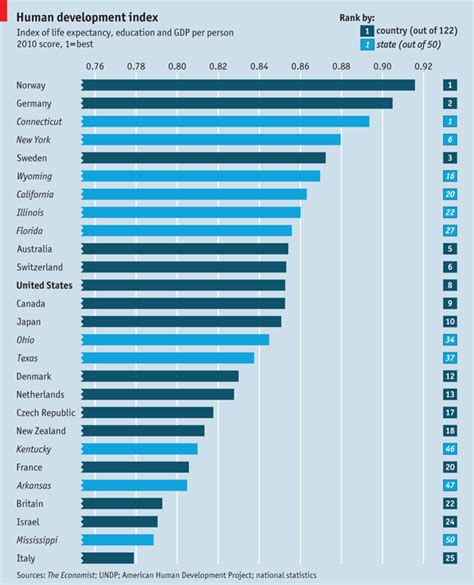 Mba Italy Ranking by Nation States Human Development