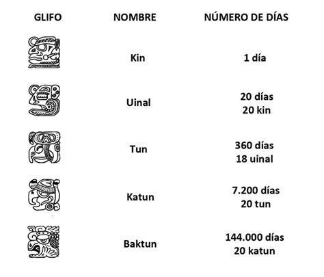 K Es El Calendario El Calendario De Las 13 Lunas Ciencia Y Educaci 243 N
