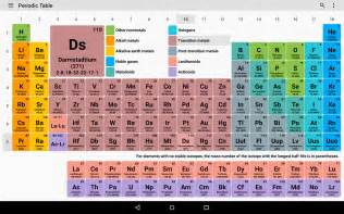 periodic table 2017 chemistry in your pocket android