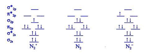 molecular orbital diagram n2 image gallery n2 mo