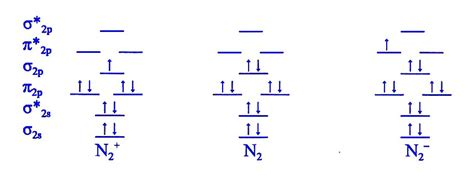 n2 energy level diagram hybrid orbitals and molecular orbital theory