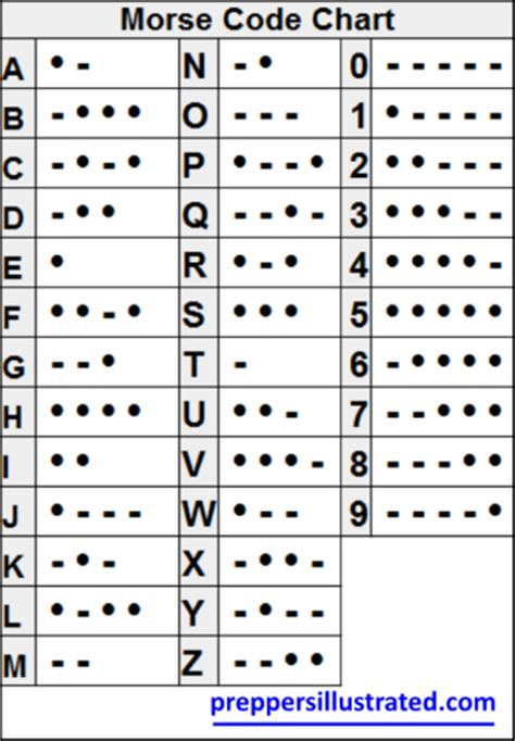 Morse Code Table by Morse Code Chart Myideasbedroom