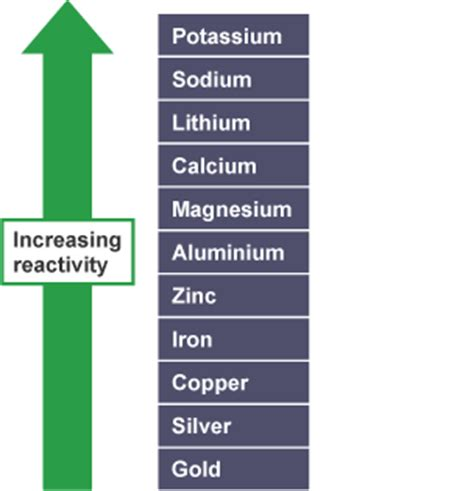 what is the most reactive metal on the periodic table bitesize gcse chemistry reactivity series revision 1