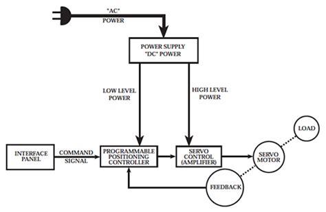 servo motor diagram servo motor basics