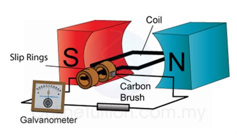 electromagnetic induction gcse alternating current generator spm physics form 4 form 5 revision notes
