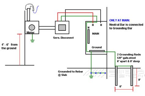 electric work meter service disconect main ground