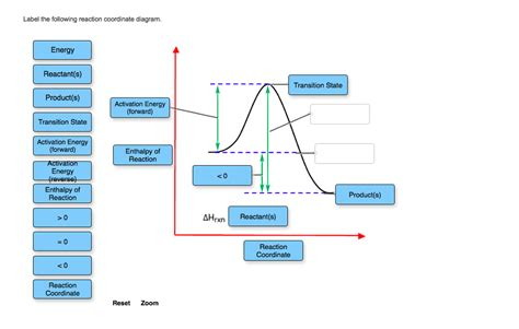 energy reaction coordinate diagram solved label the following reaction coordinate diagram e