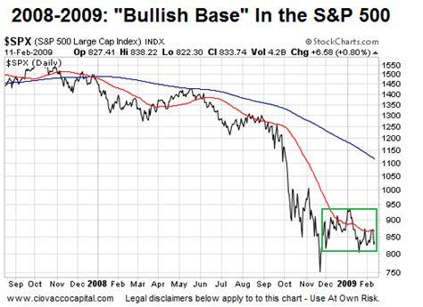 Stock Basing Pattern | technical analysis understanding stock market basing