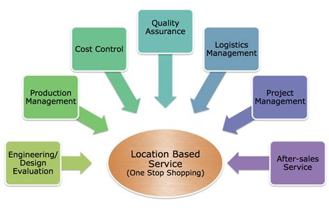 design for manufacturing benefits key benefits ideal concept solutions international