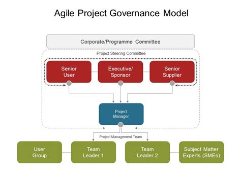 project governance structure template agile project governance model powerpoint slide design