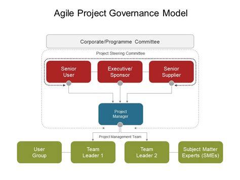 project governance framework template agile project governance model powerpoint slide design