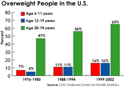 the arts, sciences and medicine: obesity. the scourge of