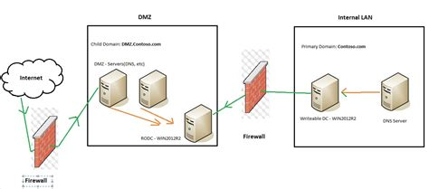 networking dmz active directory philosophy super