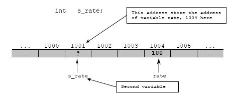 Pointers and Dynamic memory allocation - C Tutorial ... C- Pointer Indirection