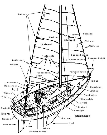 ship section names spinnaker sailing course lesson1