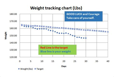 16 Week Weight Loss Tracker Printable Commoninter Tracking Chart Template