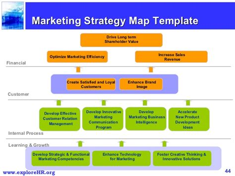 Brand Strategy Scorecard Template Balanced Scorecard Marketing Template