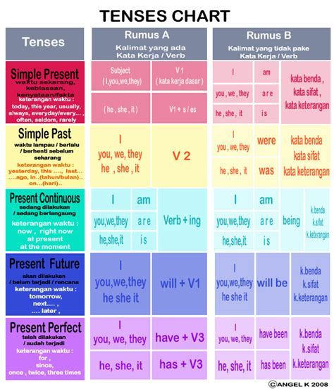 thesis abstract past or present tense how to write an academic abstract tenses rules english