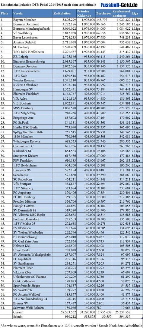 dfb tabelle einnahmen der vereine dfb pokal