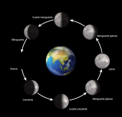 ejemplos de maqueta para las fases lunares fases de la luna informaci 243 n y caracter 237 sticas geograf 237 a