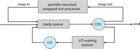 queuing diagram operating systems processes