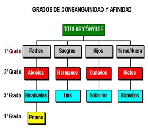 cuarto grado de consanguinidad y segundo de afinidad fecoht galicia grados de consanguinidad y afinidad