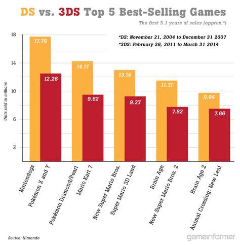 3ds console sale detailed nintendo consoles handhelds sales comparison