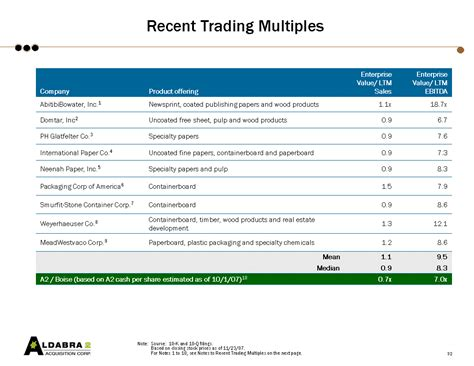 business restructuring plan template recent acquisition multiples and company trading