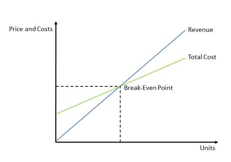 Excel Line Graph Break Even Point How To Do A Break Even Chart In Excel Techwalla 10 Steps Even Point Graph Template