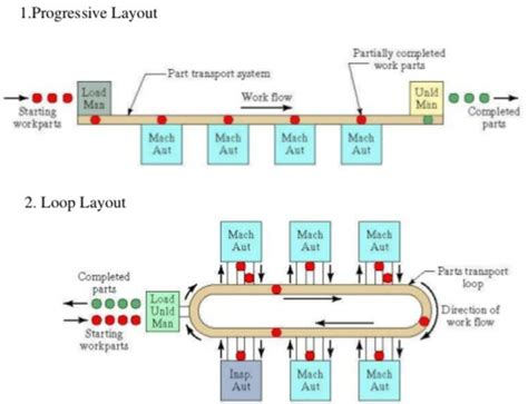 product layout assembly line how to implement a flexible manufacturing system latest
