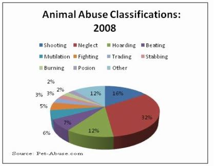animal abuse graphs and charts 2014 global issue animal abuse