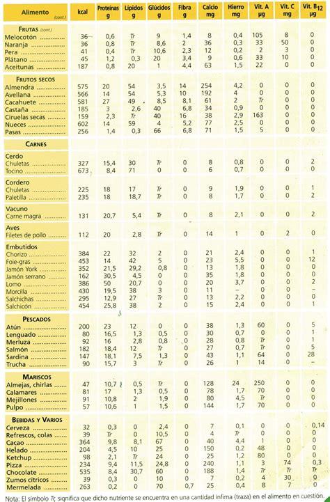 tabla nutricional de alimentos tablas de composicion de alimentos alimentaci 243 n y dietas saludables art 16 anexos de la