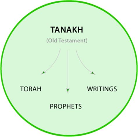 torah sections what is the tanakh neverthirsty