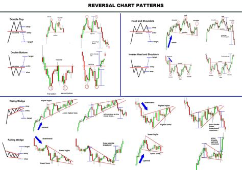 making pattern queries bounded in big graphs prof aluna lee on twitter quot basic reversal chart