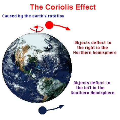 diagram of coriolis effect coriolis effect diagram mss weather climate