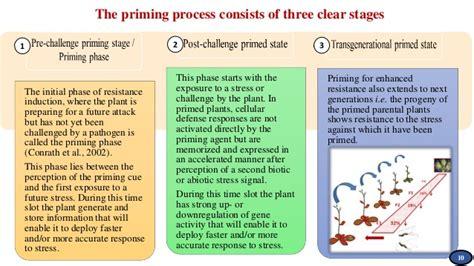 prime ome quot a molecular approach towards defense priming quot